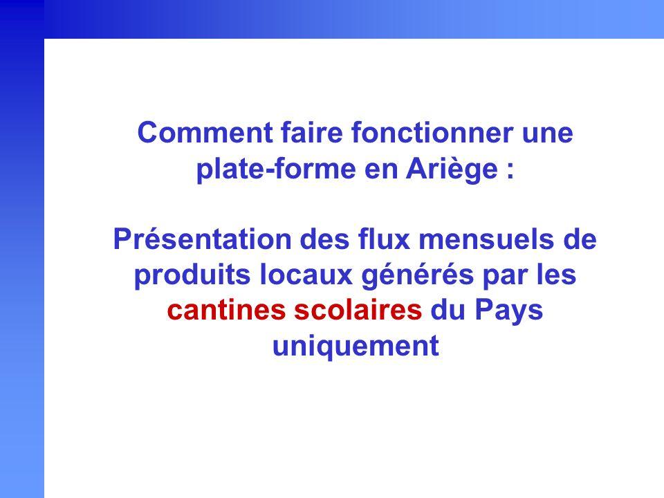 Comment faire fonctionner une plate-forme en Ariège : Présentation des flux mensuels de produits locaux générés par les cantines scolaires du Pays uni