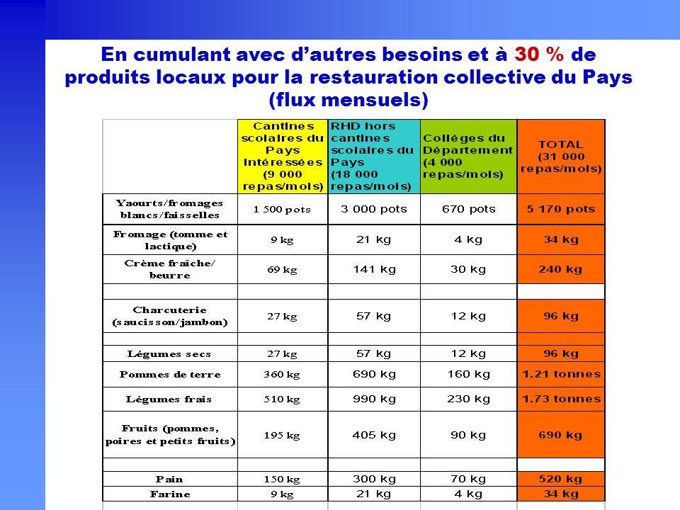 En cumulant avec dautres besoins et à 30 % de produits locaux pour la restauration collective du Pays (flux mensuels)
