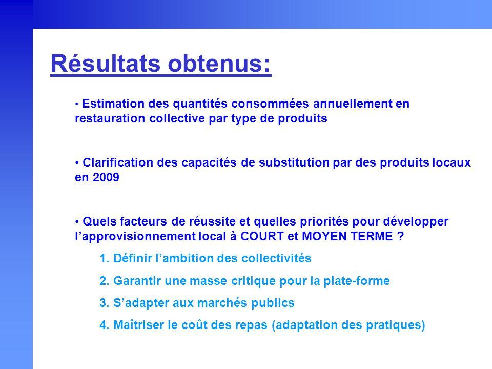 Résultats obtenus: Estimation des quantités consommées annuellement en restauration collective par type de produits Clarification des capacités de sub