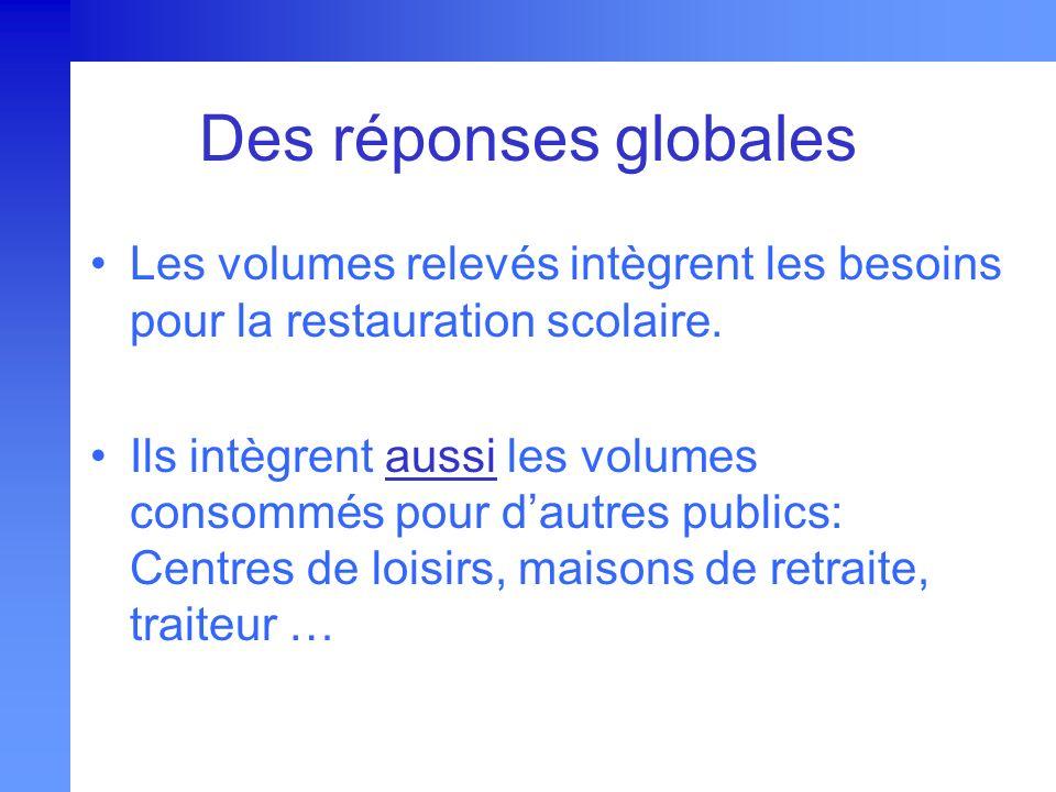 Des réponses globales Les volumes relevés intègrent les besoins pour la restauration scolaire. Ils intègrent aussi les volumes consommés pour dautres