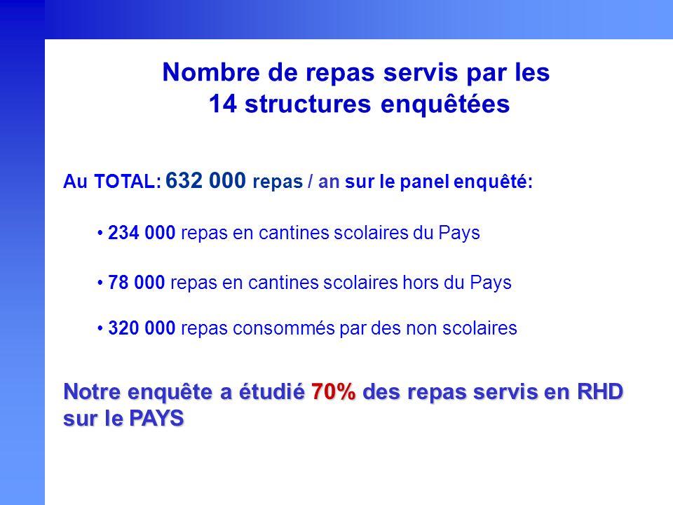 Nombre de repas servis par les 14 structures enquêtées Au TOTAL: 632 000 repas / an sur le panel enquêté: 234 000 repas en cantines scolaires du Pays