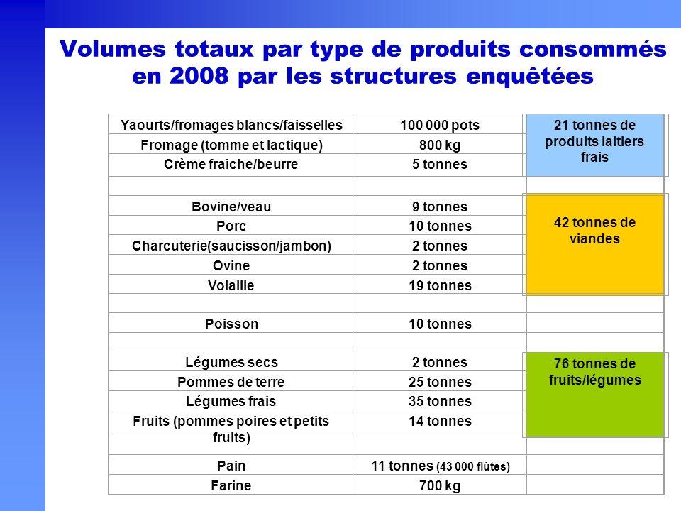 Volumes totaux par type de produits consommés en 2008 par les structures enquêtées 21 tonnes de produits laitiers frais 42 tonnes de viandes 76 tonnes