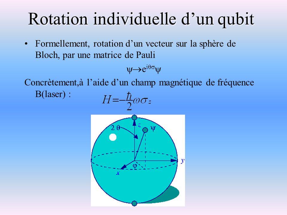 Rotation individuelle dun qubit Formellement, rotation dun vecteur sur la sphère de Bloch, par une matrice de Pauli e i Concrètement,à laide dun champ
