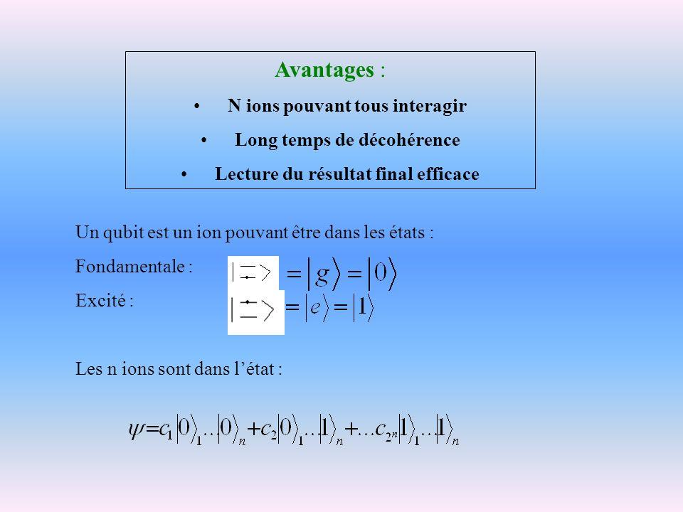 Un qubit est un ion pouvant être dans les états : Fondamentale : Excité : Les n ions sont dans létat : Avantages : N ions pouvant tous interagir Long