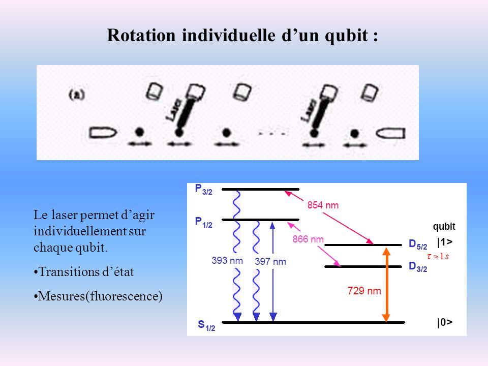 Le laser permet dagir individuellement sur chaque qubit. Transitions détat Mesures(fluorescence) Rotation individuelle dun qubit :