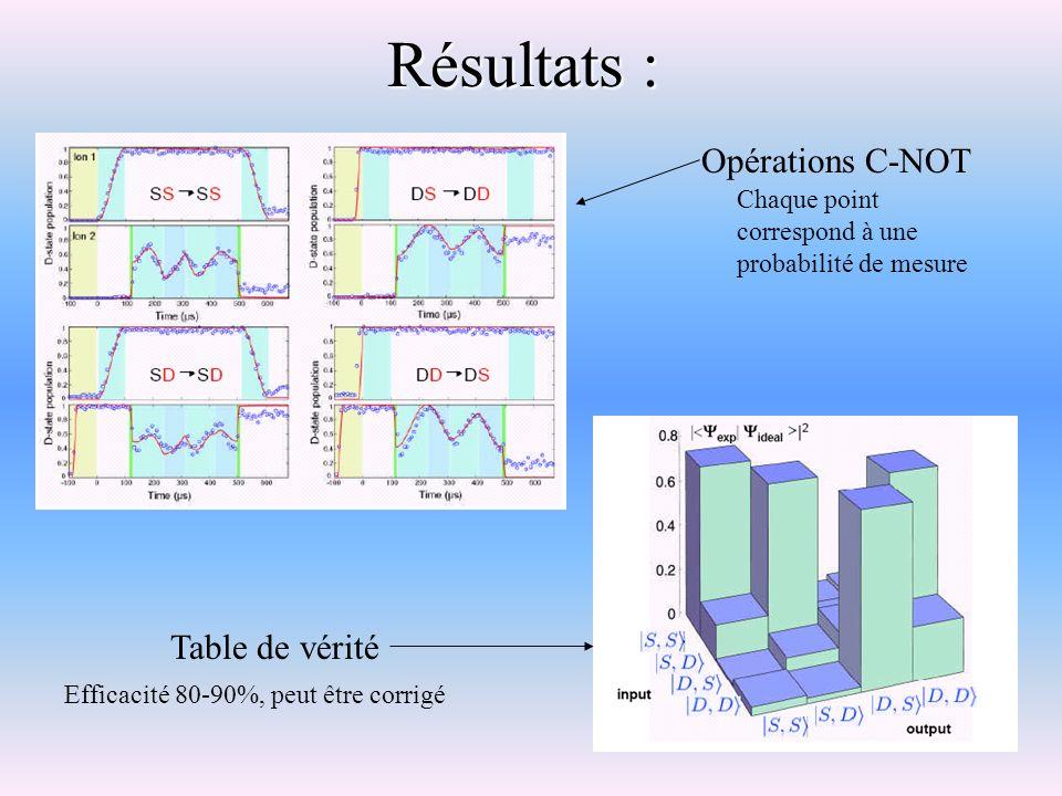 Résultats : Opérations C-NOT Table de vérité Efficacité 80-90%, peut être corrigé Chaque point correspond à une probabilité de mesure