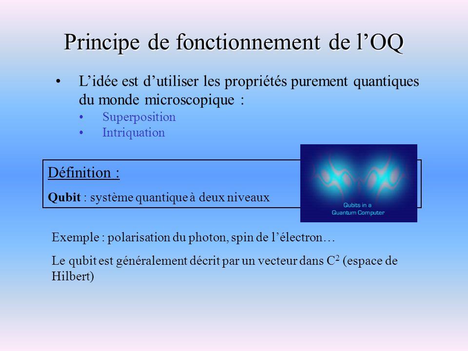 Principe de fonctionnement de lOQ Lidée est dutiliser les propriétés purement quantiques du monde microscopique : Superposition Intriquation Définitio
