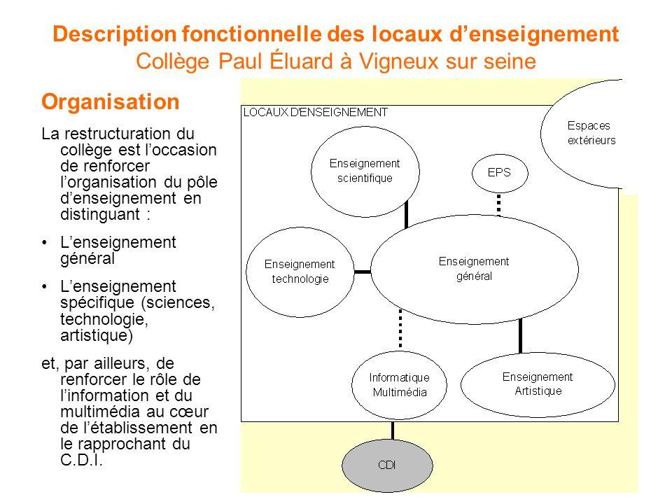 Organisation La restructuration du collège est loccasion de renforcer lorganisation du pôle denseignement en distinguant : Lenseignement général Lense