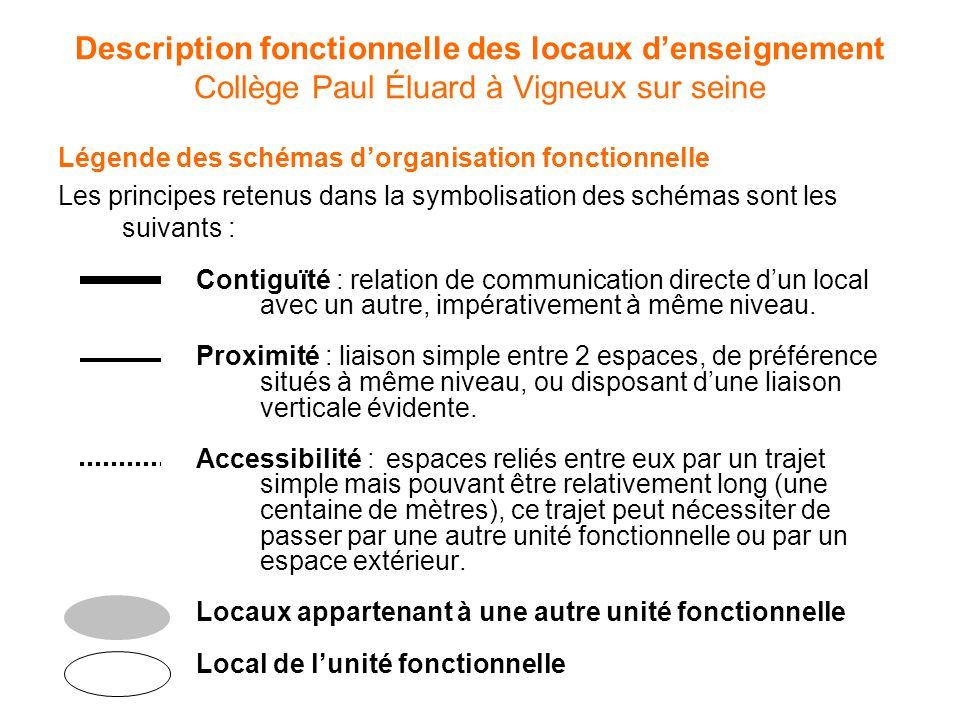 Contiguïté : relation de communication directe dun local avec un autre, impérativement à même niveau. Proximité : liaison simple entre 2 espaces, de p