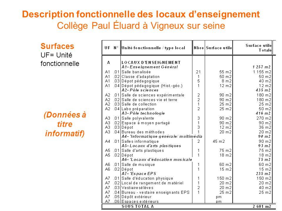 Surfaces UF= Unité fonctionnelle (Données à titre informatif)