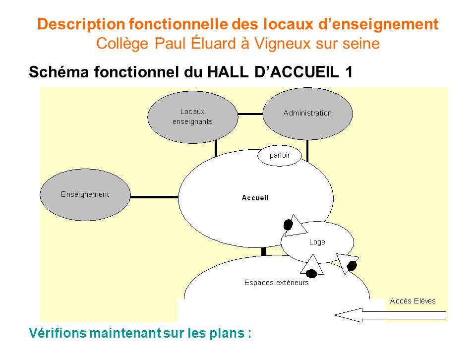 Schéma fonctionnel du HALL DACCUEIL 1 Description fonctionnelle des locaux denseignement Collège Paul Éluard à Vigneux sur seine Vérifions maintenant