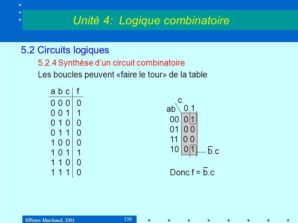 ©Pierre Marchand, 2001 139 5.2 Circuits logiques 5.2.4Synthèse dun circuit combinatoire Les boucles peuvent «faire le tour» de la table abcf 0000 0011