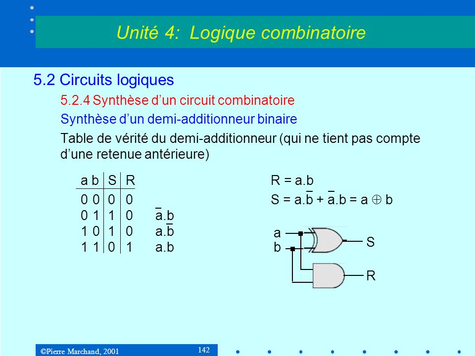 ©Pierre Marchand, 2001 142 5.2 Circuits logiques 5.2.4Synthèse dun circuit combinatoire Synthèse dun demi-additionneur binaire Table de vérité du demi