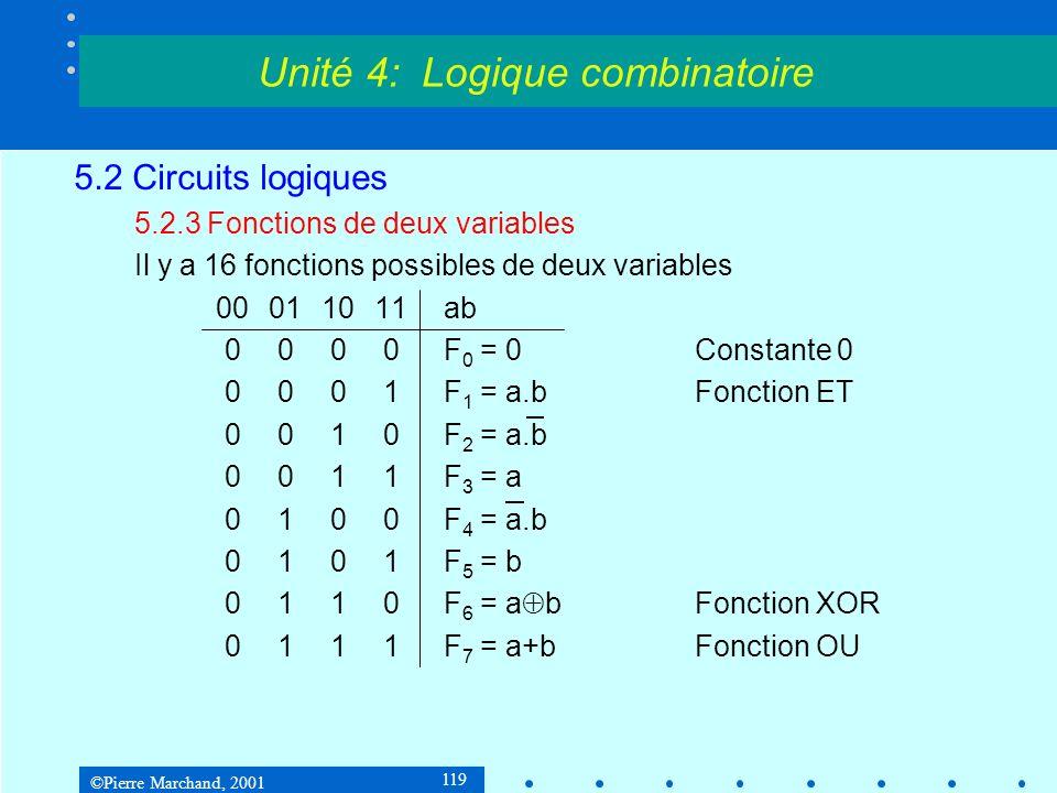 ©Pierre Marchand, 2001 120 5.2 Circuits logiques 5.2.3 Fonctions de deux variables 00011011ab 1000F 8 = a+b = a.bFonction NOR 1001F 9 = a bFonction égalité 1010F 10 = b 1011F 11 = a+b 1100F 12 = a 1101F 13 = a+b 1110F 14 = a.b = a + bFonction NAND 1111F 15 = 1Constante 1 Unité 4: Logique combinatoire