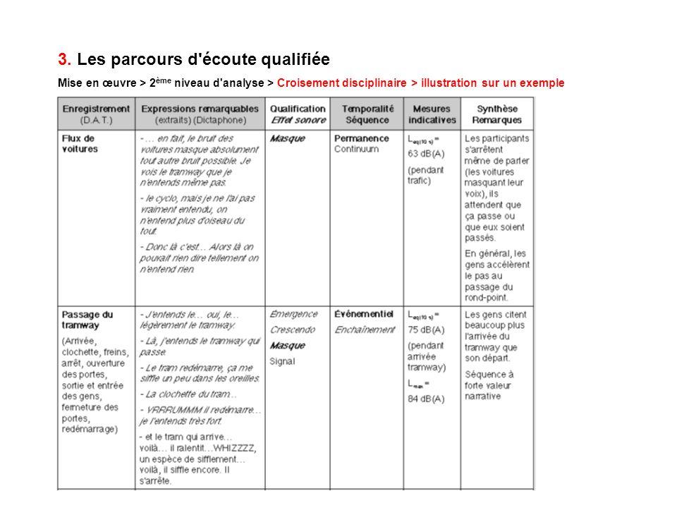 3. Les parcours d'écoute qualifiée Mise en œuvre > 2 ème niveau d'analyse > Croisement disciplinaire > illustration sur un exemple