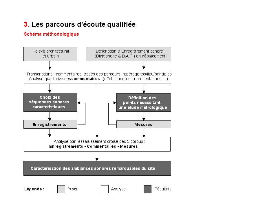 3.Les parcours d écoute qualifiée Mise en œuvre > 2 ème niveau d analyse 1.
