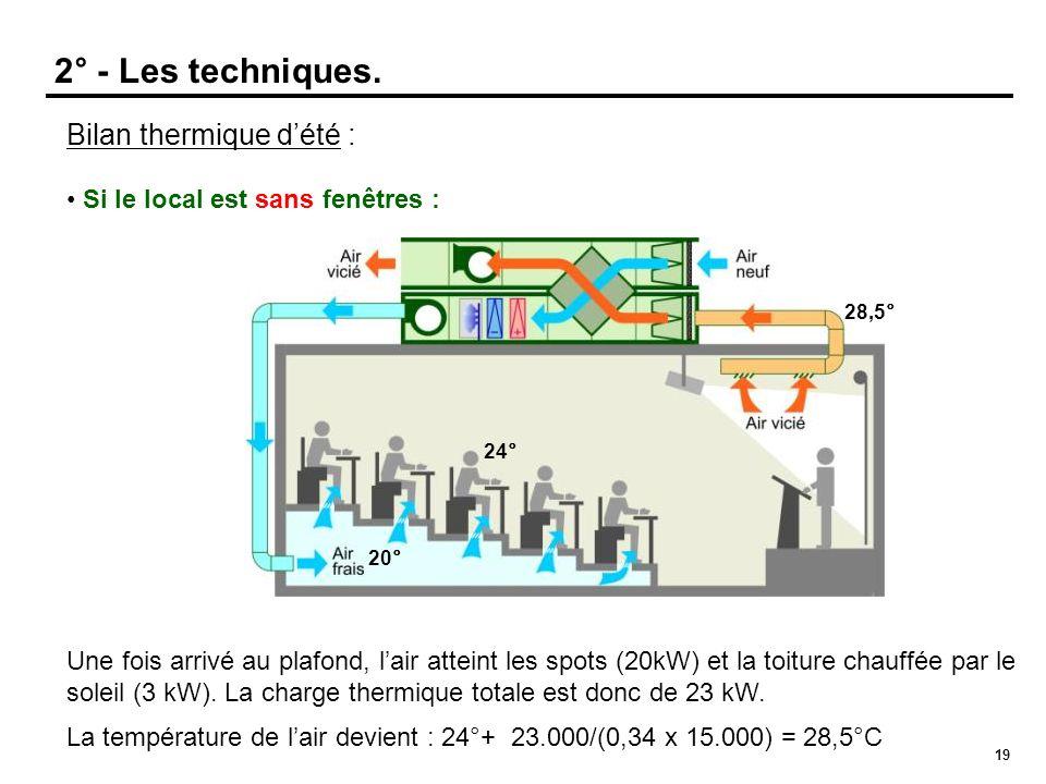 19 Bilan thermique dété : Si le local est sans fenêtres : Une fois arrivé au plafond, lair atteint les spots (20kW) et la toiture chauffée par le sole