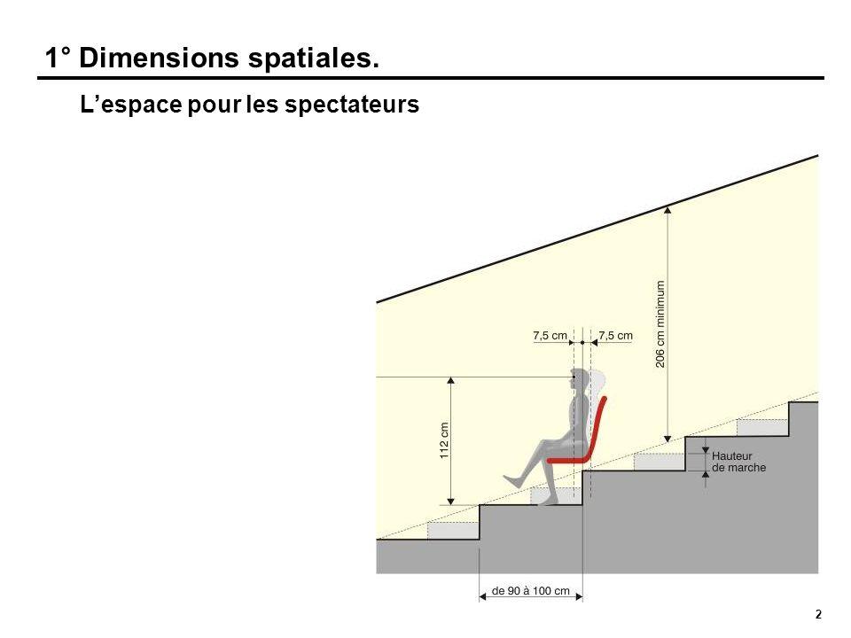 3 1° Dimensions spatiales. Langle de vision maximal des spectateurs vers un écran