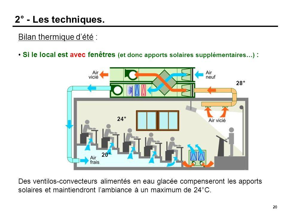 20 Bilan thermique dété : Si le local est avec fenêtres (et donc apports solaires supplémentaires…) : Des ventilos-convecteurs alimentés en eau glacée