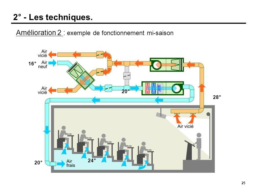 25 Amélioration 2 : exemple de fonctionnement mi-saison 16° 28° 24° 2° - Les techniques. 20°