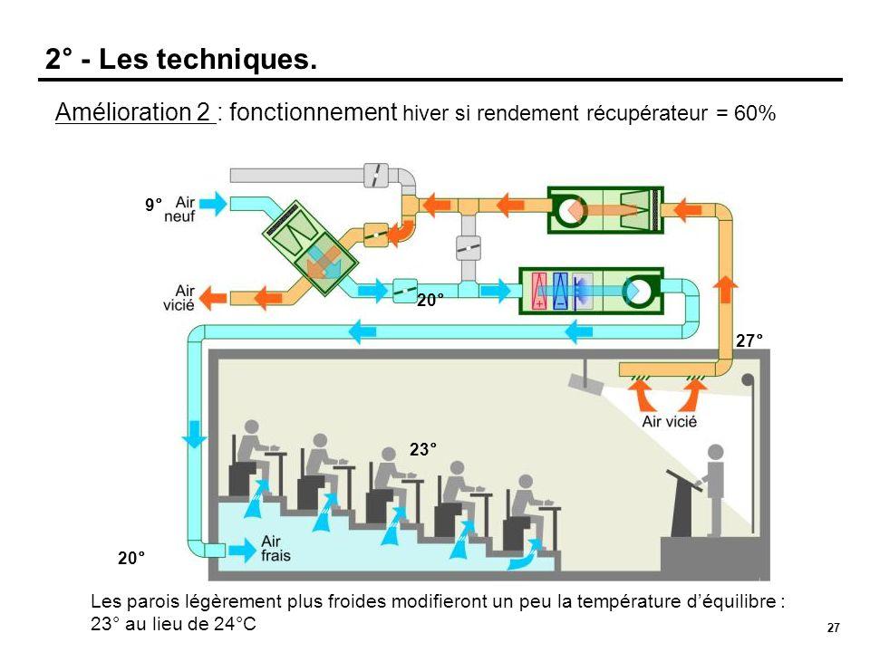 27 Amélioration 2 : fonctionnement hiver si rendement récupérateur = 60% 20° 27° 23° 2° - Les techniques. 9° 20° Les parois légèrement plus froides mo