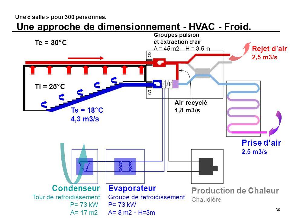 36 Une « salle » pour 300 personnes. Une approche de dimensionnement - HVAC - Froid. Rejet dair 2,5 m3/s Prise dair 2,5 m3/s Condenseur Tour de refroi