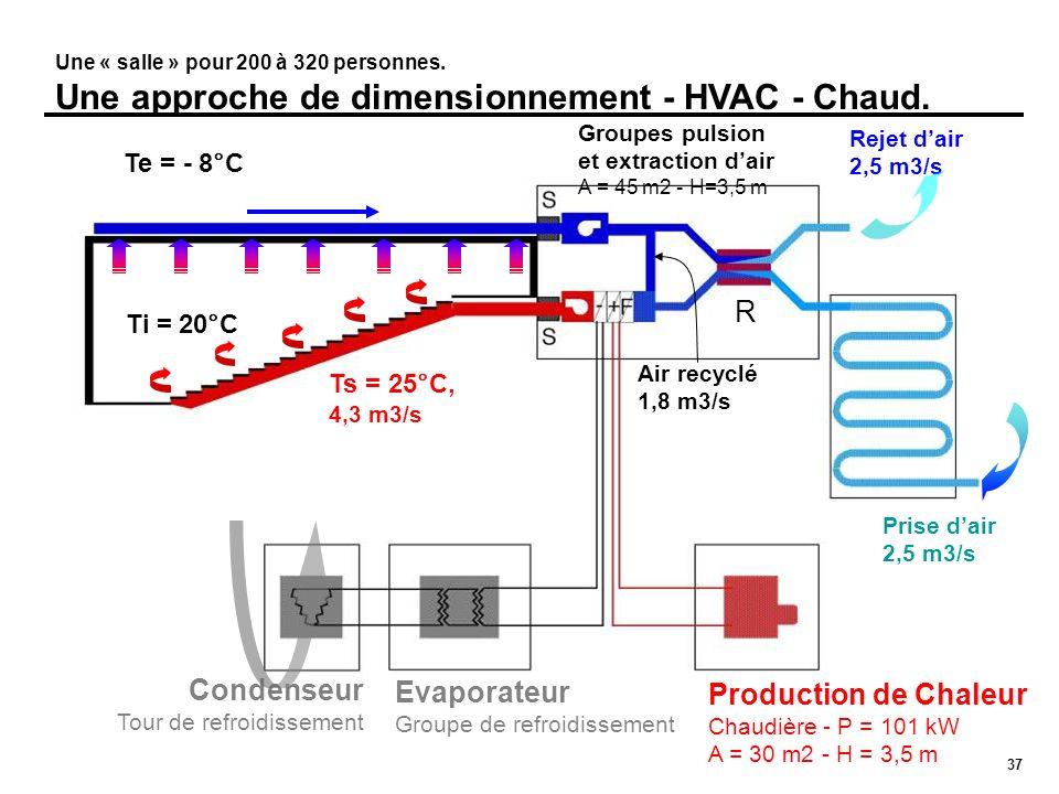 37 Une « salle » pour 200 à 320 personnes. Une approche de dimensionnement - HVAC - Chaud. Rejet dair 2,5 m3/s Prise dair 2,5 m3/s Condenseur Tour de