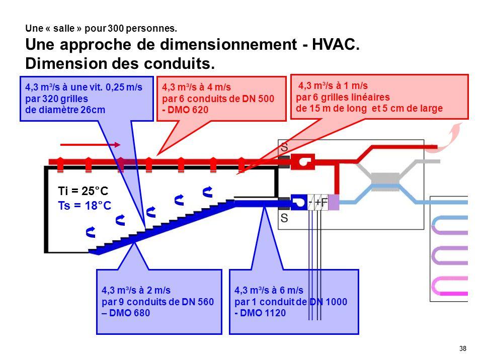 38 Une « salle » pour 300 personnes. Une approche de dimensionnement - HVAC. Dimension des conduits. Ti = 25°C Ts = 18°C 4,3 m³/s à 2 m/s par 9 condui