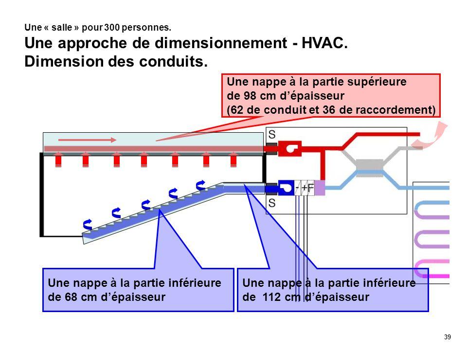 39 Une « salle » pour 300 personnes. Une approche de dimensionnement - HVAC. Dimension des conduits. Une nappe à la partie supérieure de 98 cm dépaiss