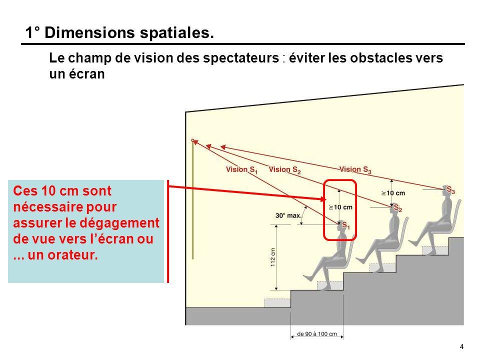 4 1° Dimensions spatiales. Le champ de vision des spectateurs : éviter les obstacles vers un écran ? 10 cm ? Ces 10 cm sont nécessaire pour assurer le