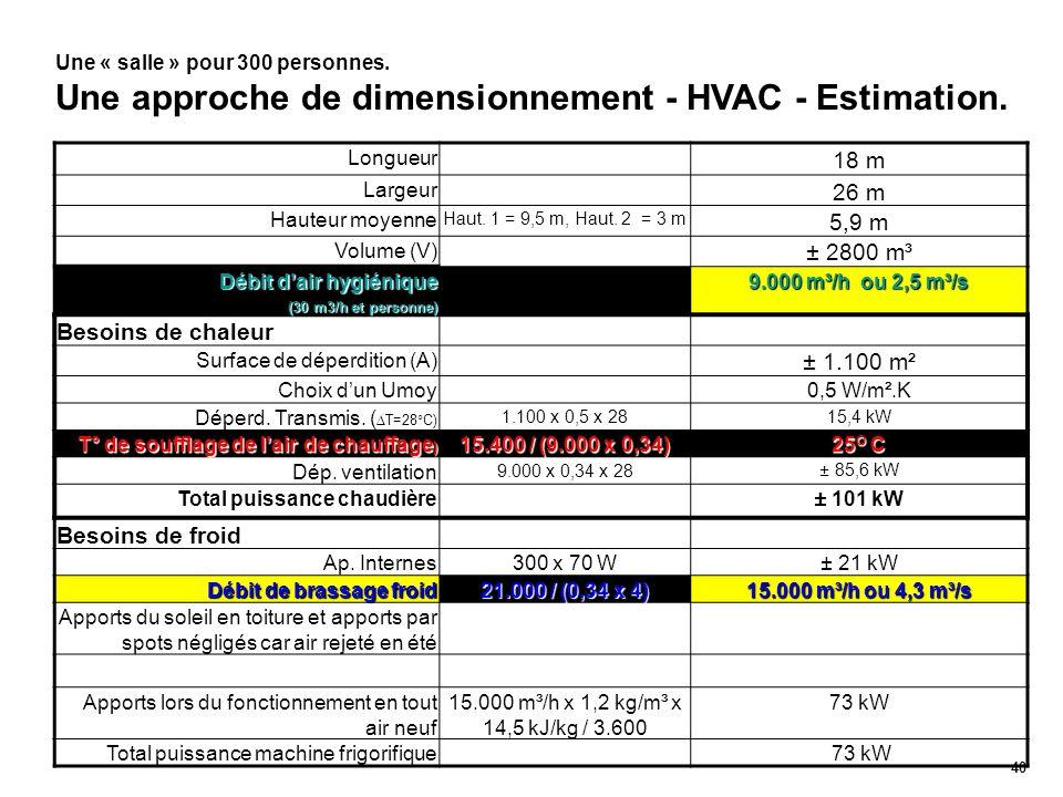 40 Une « salle » pour 300 personnes. Une approche de dimensionnement - HVAC - Estimation. Longueur 18 m Largeur 26 m Hauteur moyenne Haut. 1 = 9,5 m,