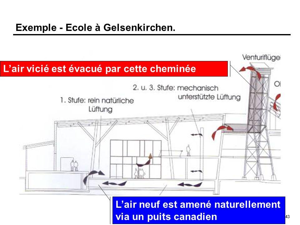 43 Exemple - Ecole à Gelsenkirchen. Lair neuf est amené naturellement via un puits canadien Lair vicié est évacué par cette cheminée