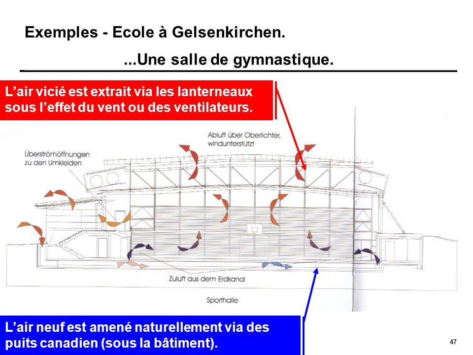 47 Exemples - Ecole à Gelsenkirchen....Une salle de gymnastique. Lair neuf est amené naturellement via des puits canadien (sous la bâtiment). Lair vic