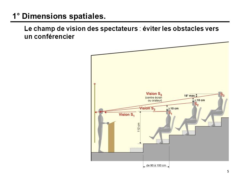 36 Une « salle » pour 300 personnes.Une approche de dimensionnement - HVAC - Froid.