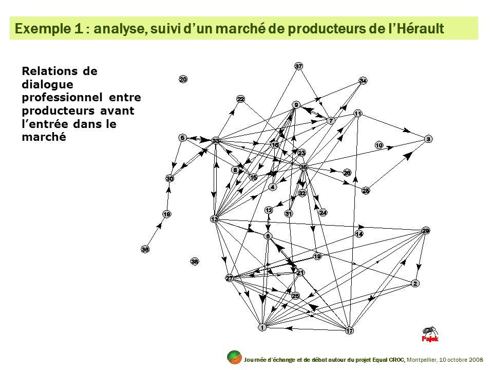 Exemple 1 : analyse, suivi dun marché de producteurs de lHérault Relations de dialogue professionnel entre producteurs avant lentrée dans le marché Jo