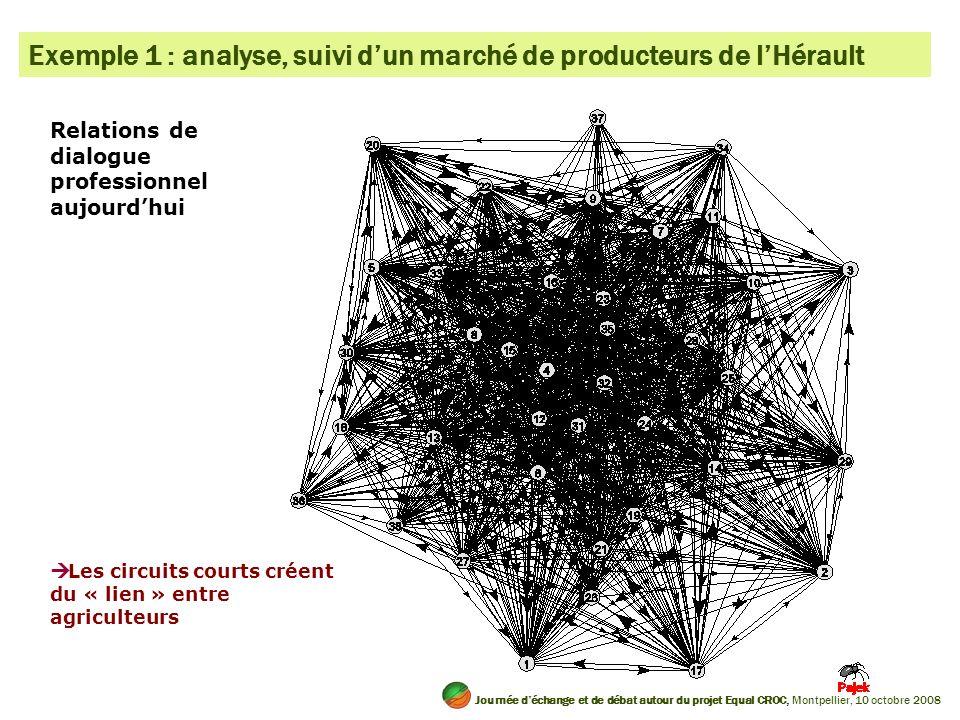 Relations de dialogue professionnel aujourdhui Les circuits courts créent du « lien » entre agriculteurs Exemple 1 : analyse, suivi dun marché de prod