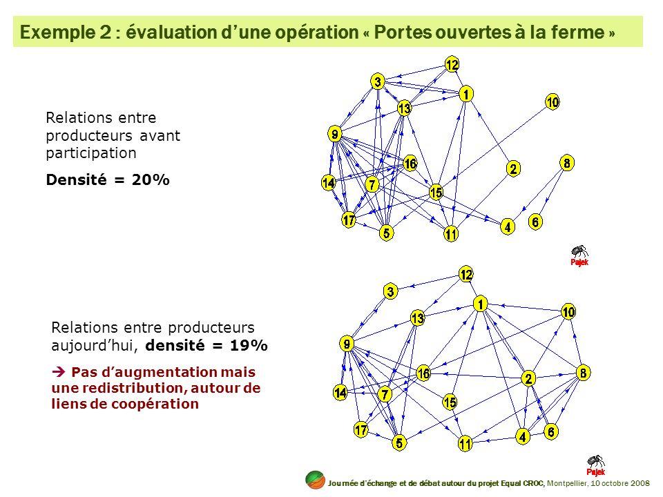 Relations entre producteurs avant participation Densité = 20% Relations entre producteurs aujourdhui, densité = 19% Pas daugmentation mais une redistr
