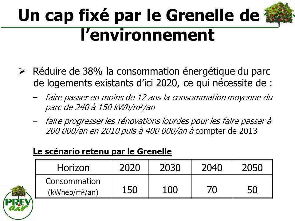 24/03/2009 Un cap fixé par le Grenelle de lenvironnement Réduire de 38% la consommation énergétique du parc de logements existants dici 2020, ce qui n