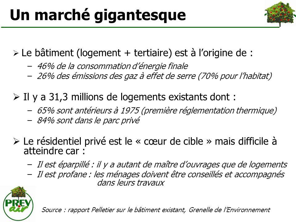 Un marché gigantesque Le bâtiment (logement + tertiaire) est à lorigine de : –46% de la consommation dénergie finale –26% des émissions des gaz à effe
