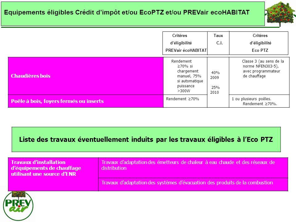 Liste des travaux éventuellement induits par les travaux éligibles à lEco PTZ Chaudières bois Rendement 70% si chargement manuel, 75% si automatique p
