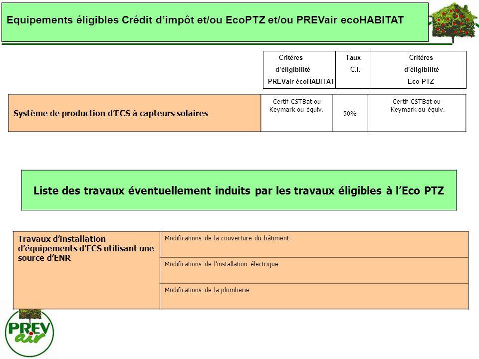 Liste des travaux éventuellement induits par les travaux éligibles à lEco PTZ Système de production dECS à capteurs solaires Certif CSTBat ou Keymark