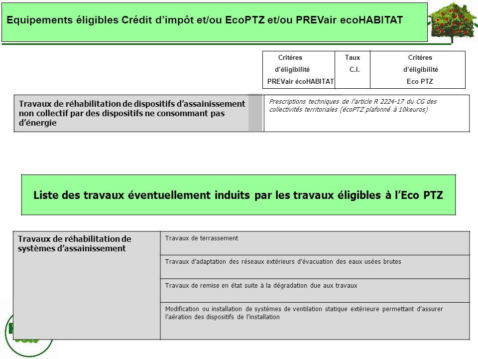 Liste des travaux éventuellement induits par les travaux éligibles à lEco PTZ Travaux de réhabilitation de dispositifs dassainissement non collectif p