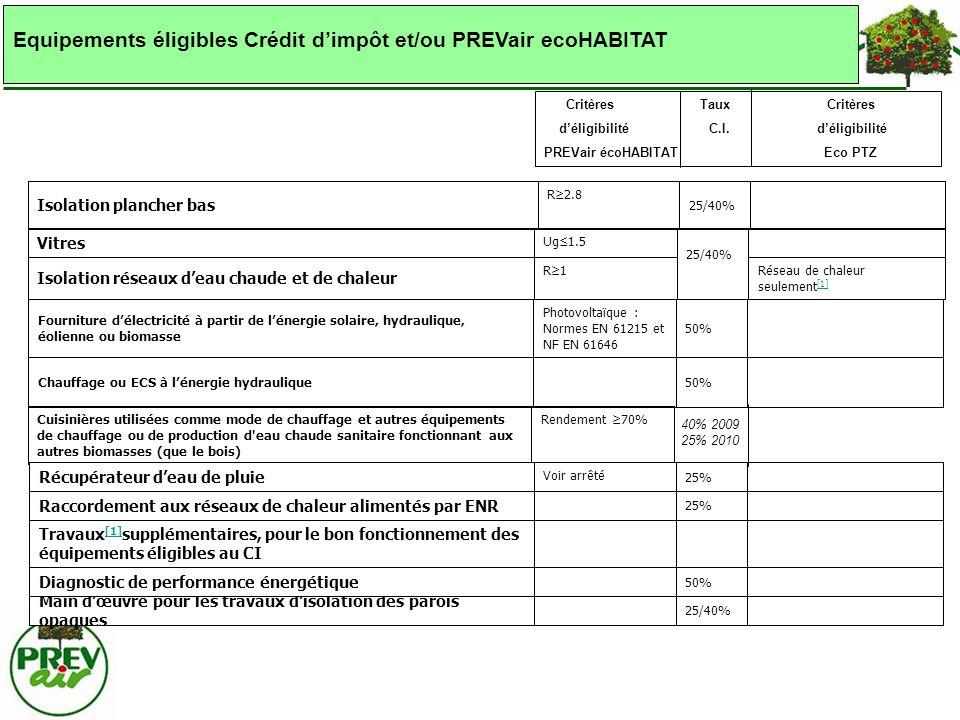Critères Taux Critères déligibilité C.I. déligibilité PREVair écoHABITAT Eco PTZ 50%Chauffage ou ECS à lénergie hydraulique 50% Photovoltaïque : Norme