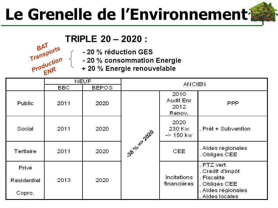 Le Grenelle de lEnvironnement TRIPLE 20 – 2020 : - 20 % réduction GES - 20 % consommation Energie + 20 % Energie renouvelable BAT Transports Productio