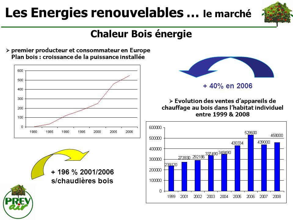 Les Energies renouvelables … le marché Solaire thermique Depuis 2000, la croissance du marché solaire thermique en France est de 35 à 40 % par an + 925 % de 2002 à 2006 + 264 % 2002 / 2006 s/photovoltaïque Solaire photovoltaïque Doublement du marché tous les ans Prévision Plan Soleil Réalisation 0.006 0.007 3,7 GWc 9,1 GWc 2007 4,7 GWc 0,073 Gwc