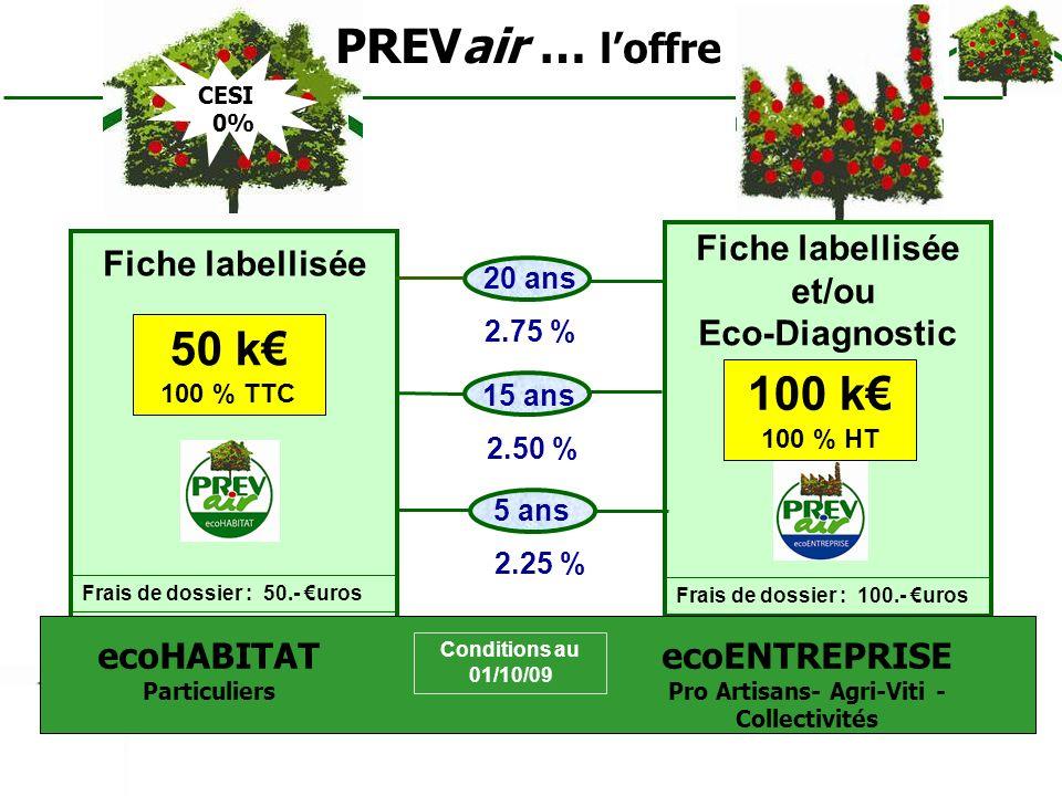 CESI 0% 50 k 100 % TTC Fiche labellisée 100 k 100 % HT Fiche labellisée et/ou Eco-Diagnostic 15 ans 2.50 % 5 ans 2.25 % ecoHABITAT Particuliers ecoENT