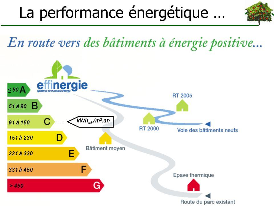 La performance énergétique … < 50 51 à 90 91 à 150 151 à 230 231 à 330 331 à 450 > 450 kWh EP / m 2.an