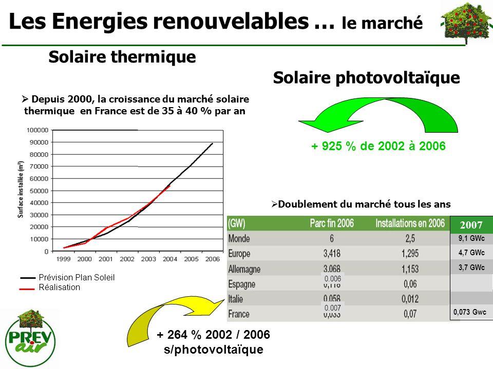 Les Energies renouvelables … le marché Solaire thermique Depuis 2000, la croissance du marché solaire thermique en France est de 35 à 40 % par an + 92