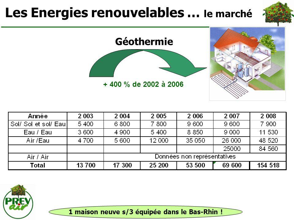 Les Energies renouvelables … le marché Géothermie 1 maison neuve s/3 équipée dans le Bas-Rhin ! + 400 % de 2002 à 2006