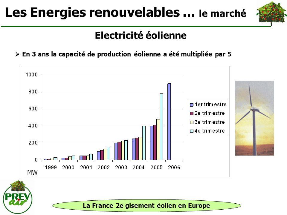 La France 2e gisement éolien en Europe Les Energies renouvelables … le marché Electricité éolienne En 3 ans la capacité de production éolienne a été m